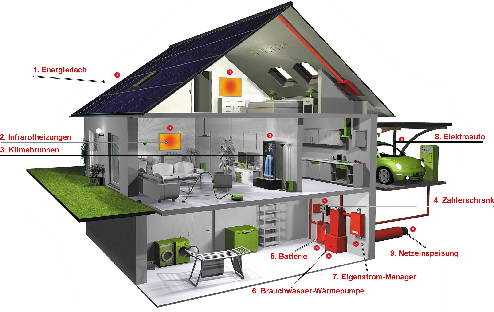 photovoltaik und infrarotheizungen f r das energiesparhaus konzept infrarotheizungtest. Black Bedroom Furniture Sets. Home Design Ideas