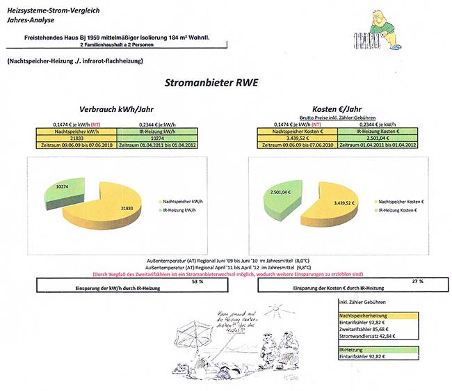 Referenz Jahresanalyse
